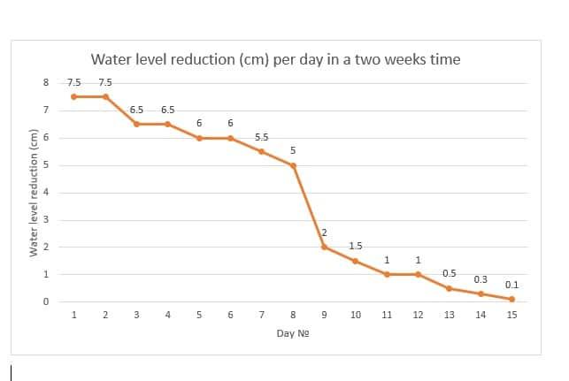 Wasserverlust (Liter) Pro Tag In Einer Zeit Von 2 Wochen